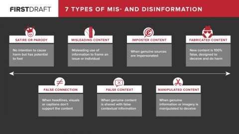 Identifying Disinformation and Misinformation